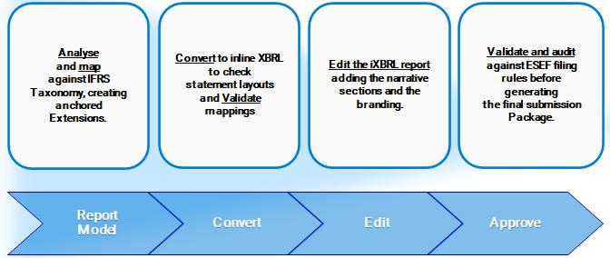 XBRL Workflow